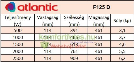 Atlantic F125D teljesítmény táblázat