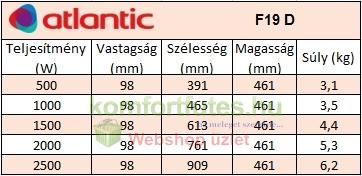 atlantic F19D összehasonlító futesbolt.hu