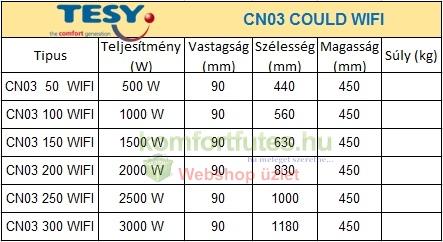 TESY CN03 wifi teljesítmény táblázat